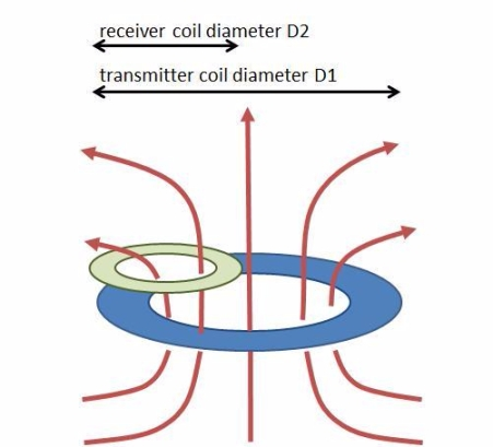 loosely-coupled-coils-different-diameters.jpg